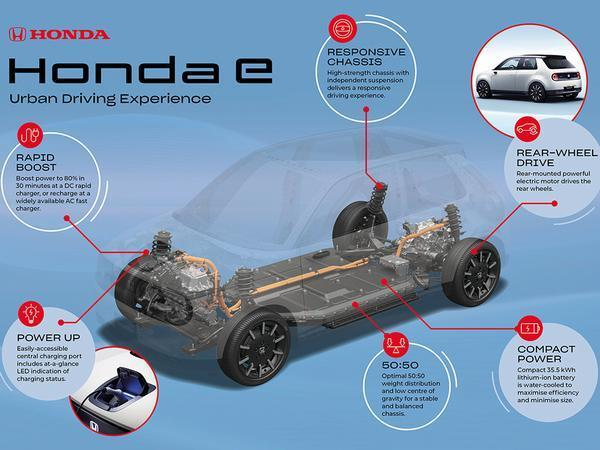 Honda e Dedicated EV Platform Equipped With 35.5 kWh Battery